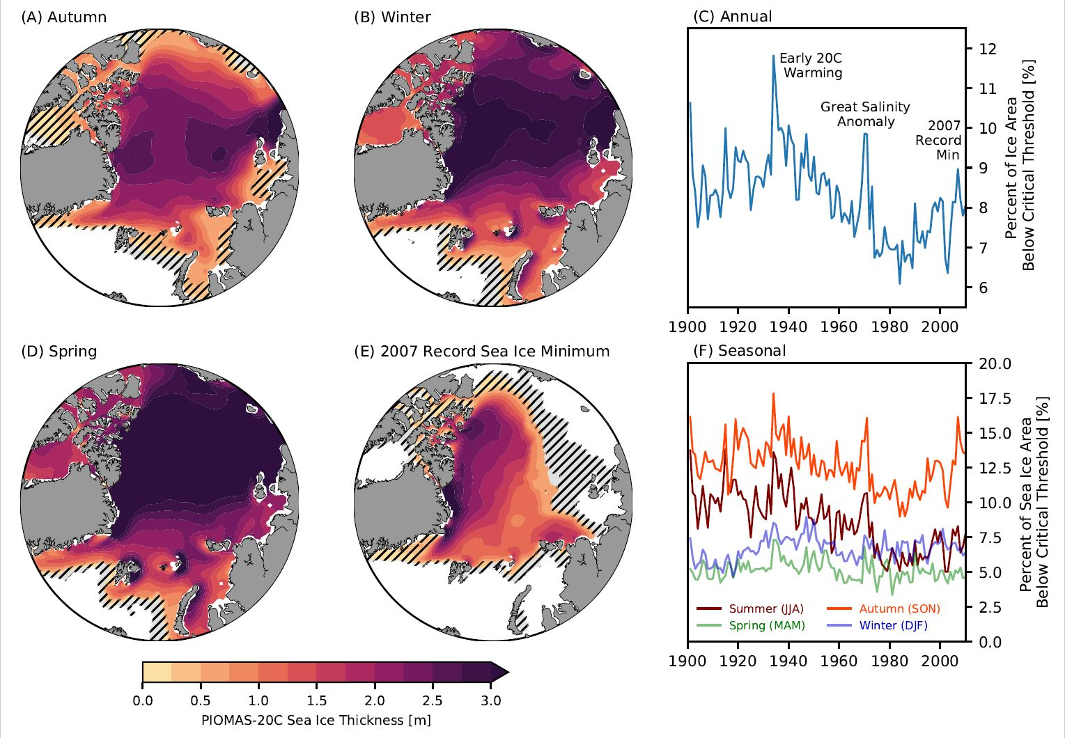Sea ice thickness across the Arctic Ocean from the PIOMAS-20C reanalysis for (a) autumn (October 1999), (b) winter (January 2000), (d) spring (April 2000), and (e) the 2007 record sea ice minimum (September 2007). Sea ice area below the sea ice thickness threshold is hatched, and areas where sea ice thickness coincides with sea ice concentration below 0.15 are shaded light grey. (c) Annual and (f) seasonal contributions to the percent of total sea ice area below the sea ice thickness threshold. (Image courtesy of Victoria Ford.)