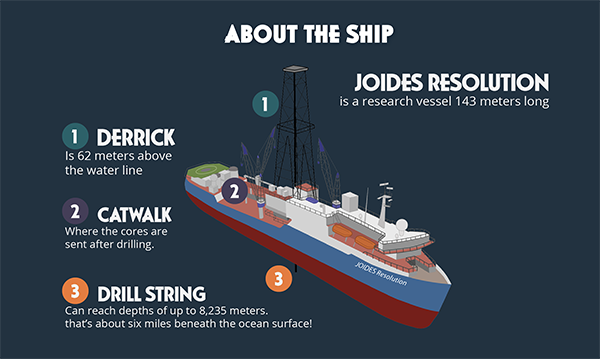 About the JOIDES Resolution, which is a research vessel 143 meters long: 1) its derrick is 62 meters above the water line; 2) its catwalk is where the cores are sent after drilling; 3) its drill string can reach depths of up to 8,235 meters. (Image by IODP.)